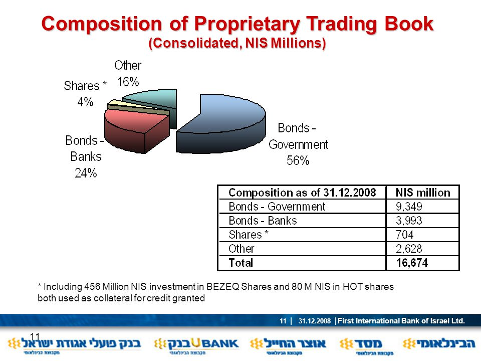 Composition of Proprietary Trading Book (Consolidated, NIS Millions)