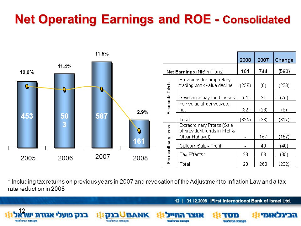 Net Operating Earnings and ROE - Consolidated
