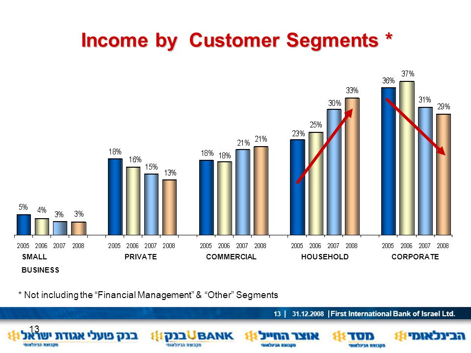 Income by Customer Segments *