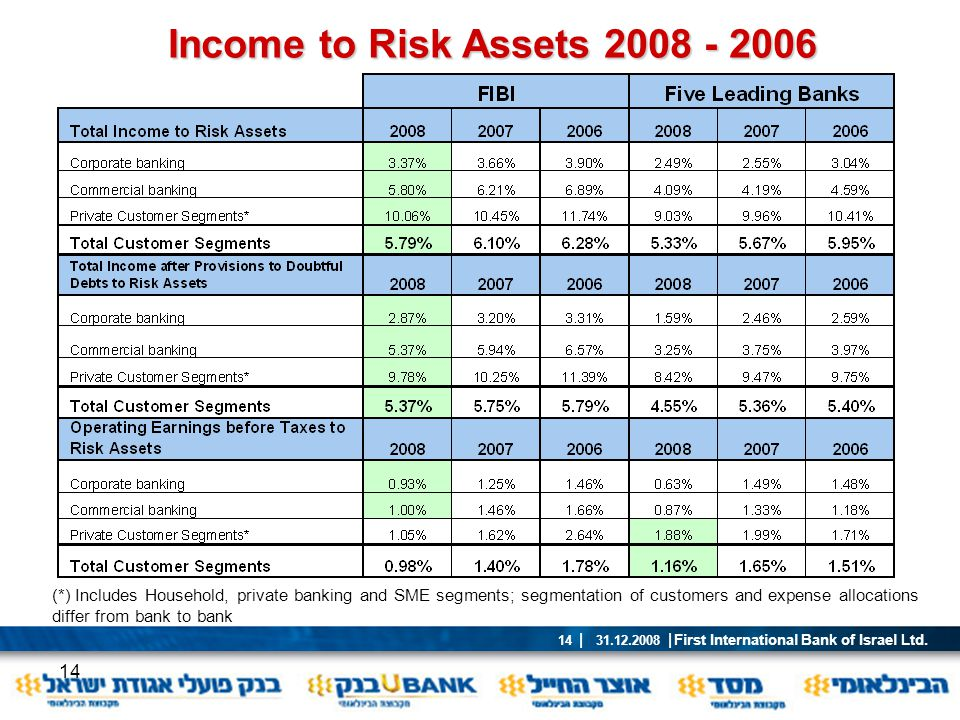 Income to Risk Assets 2008 - 2006