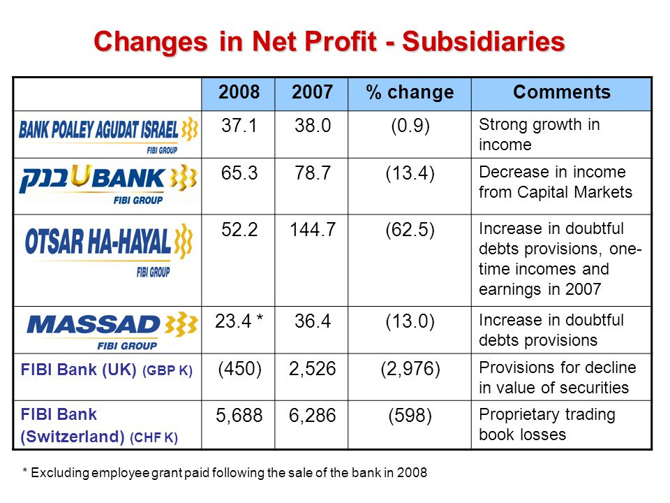 Changes in Net Profit - Subsidiaries