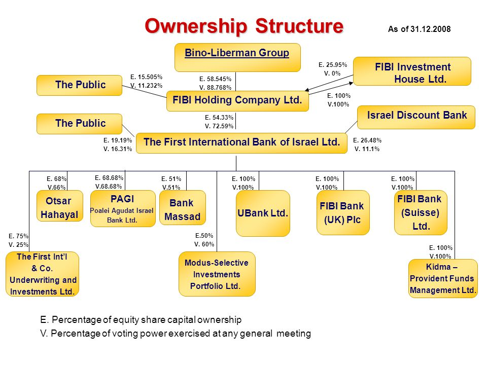 Ownership Structure Bino-Liberman Group FIBI Investment House Ltd.