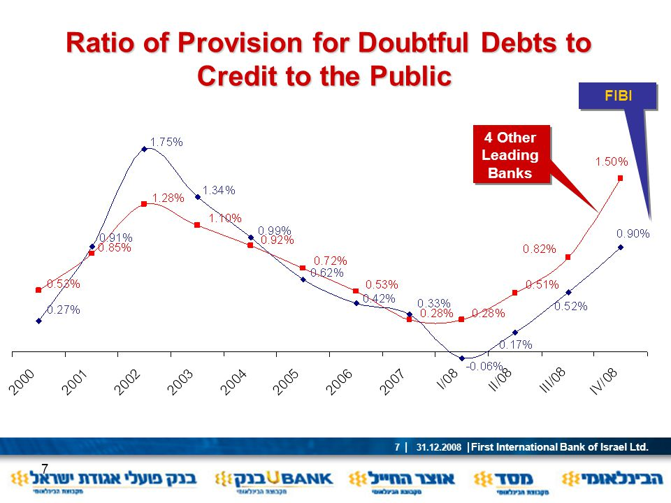 Ratio of Provision for Doubtful Debts to Credit to the Public