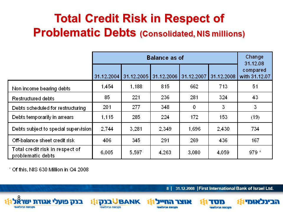 Total Credit Risk in Respect of