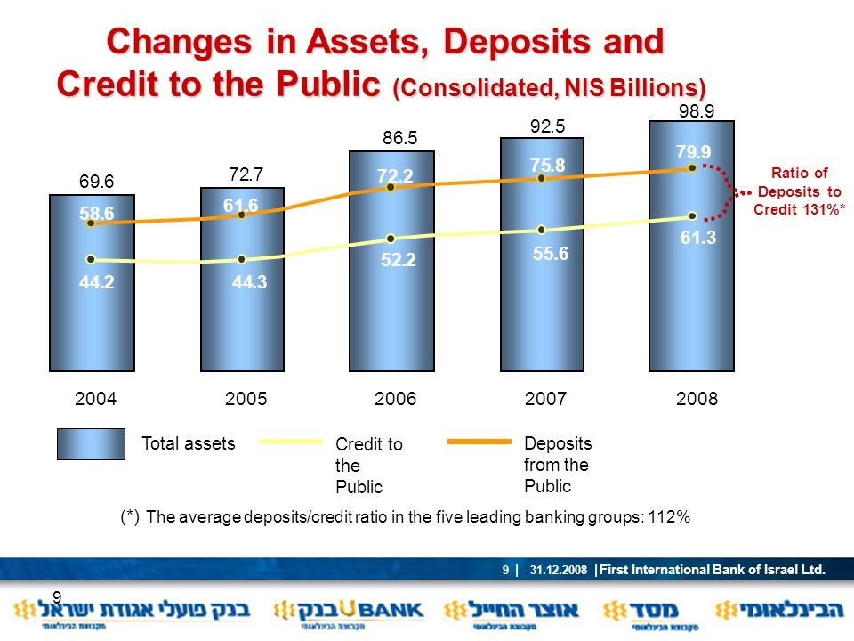 Ratio of Deposits to Credit 131%*