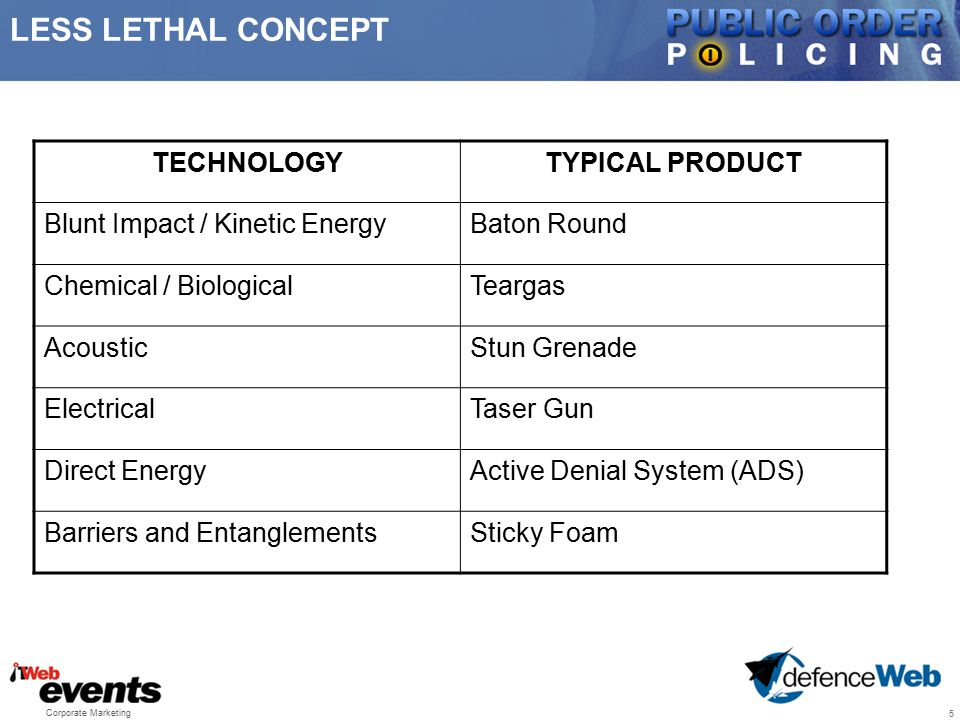 LESS LETHAL CONCEPT TECHNOLOGY TYPICAL PRODUCT