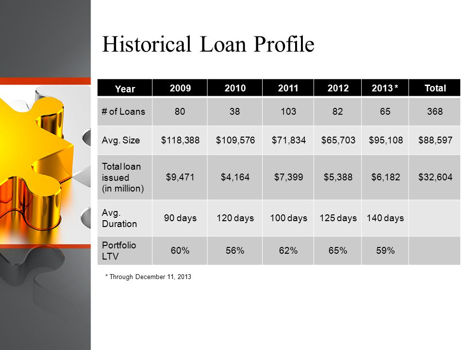 Historical Loan Profile