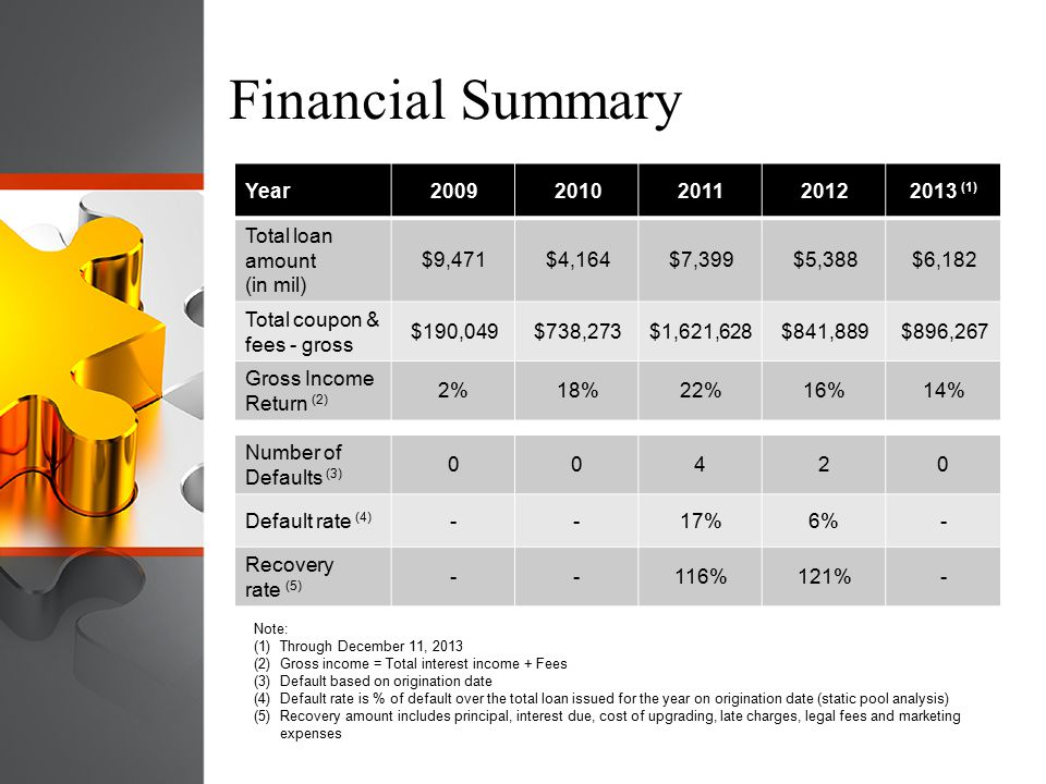 Financial Summary Year 2009 2010 2011 2012 2013 (1) Total loan amount