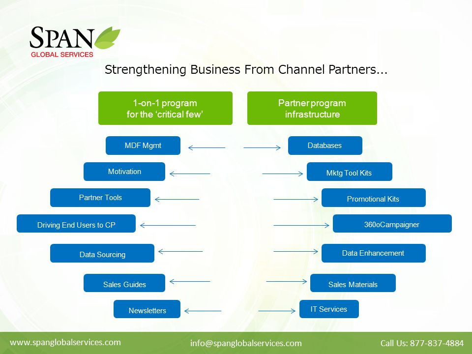 Strengthening Business From Channel Partners...