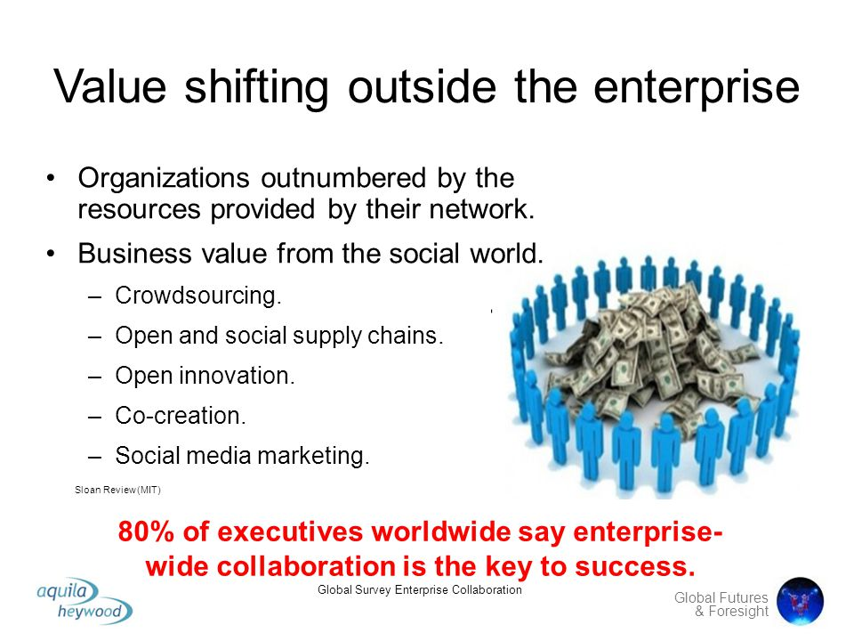 Value shifting outside the enterprise