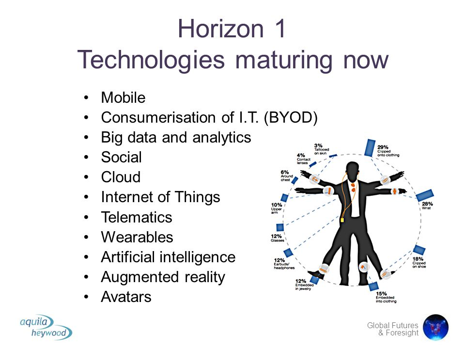 Horizon 1 Technologies maturing now