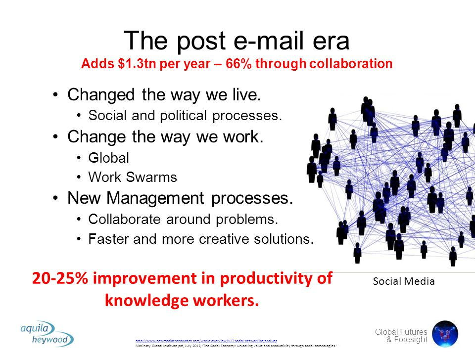 Social networks The post e-mail era