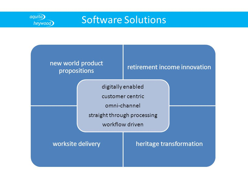 Software Solutions new world product propositions