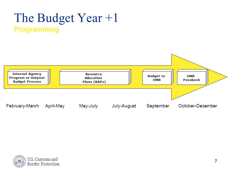 The Budget Year +1 Programming