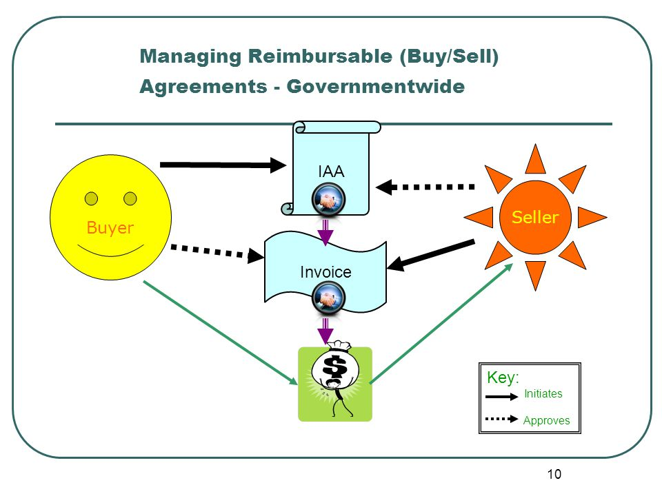 Managing Reimbursable (Buy/Sell) Agreements - Governmentwide