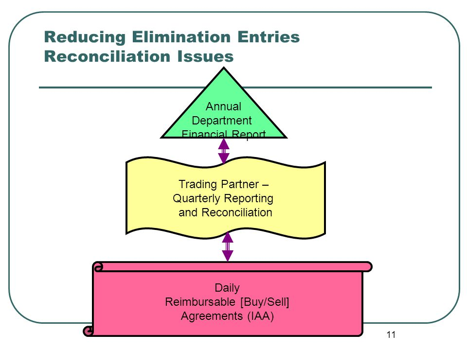 Reducing Elimination Entries Reconciliation Issues
