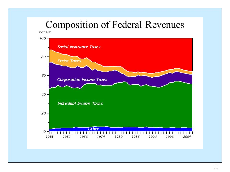 Composition of Federal Revenues