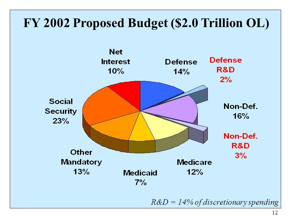 FY 2002 Proposed Budget ($2.0 Trillion OL)