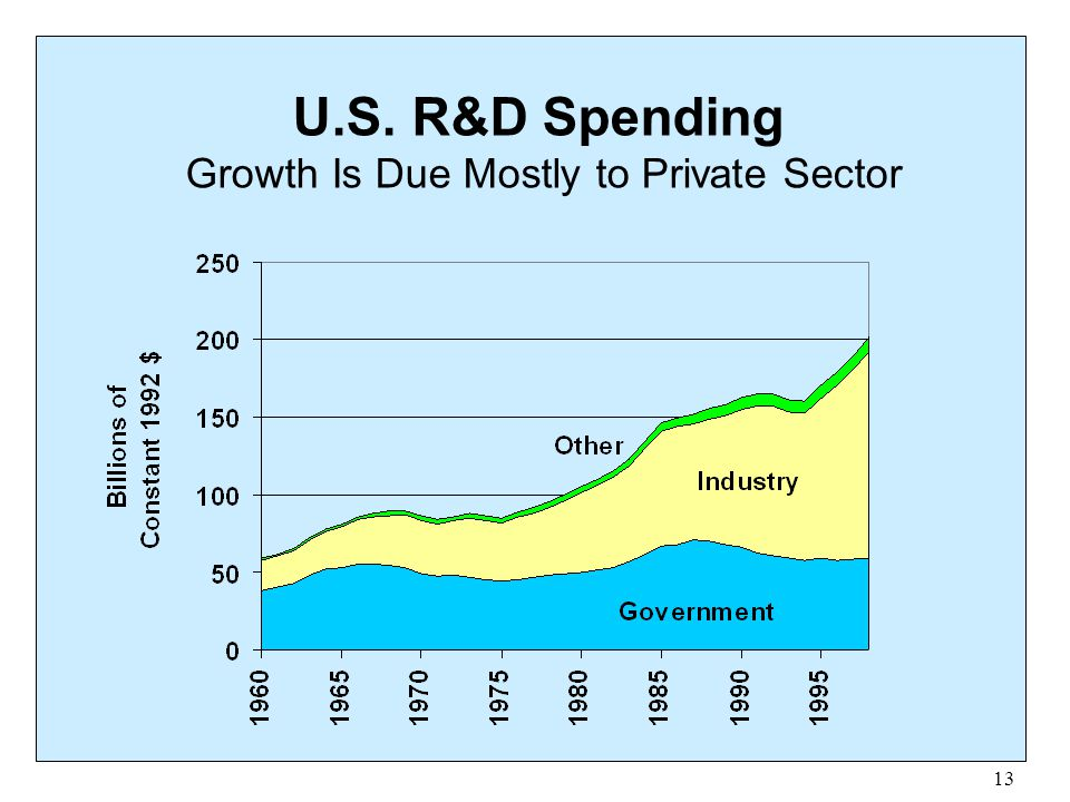 U.S. R&D Spending Growth Is Due Mostly to Private Sector