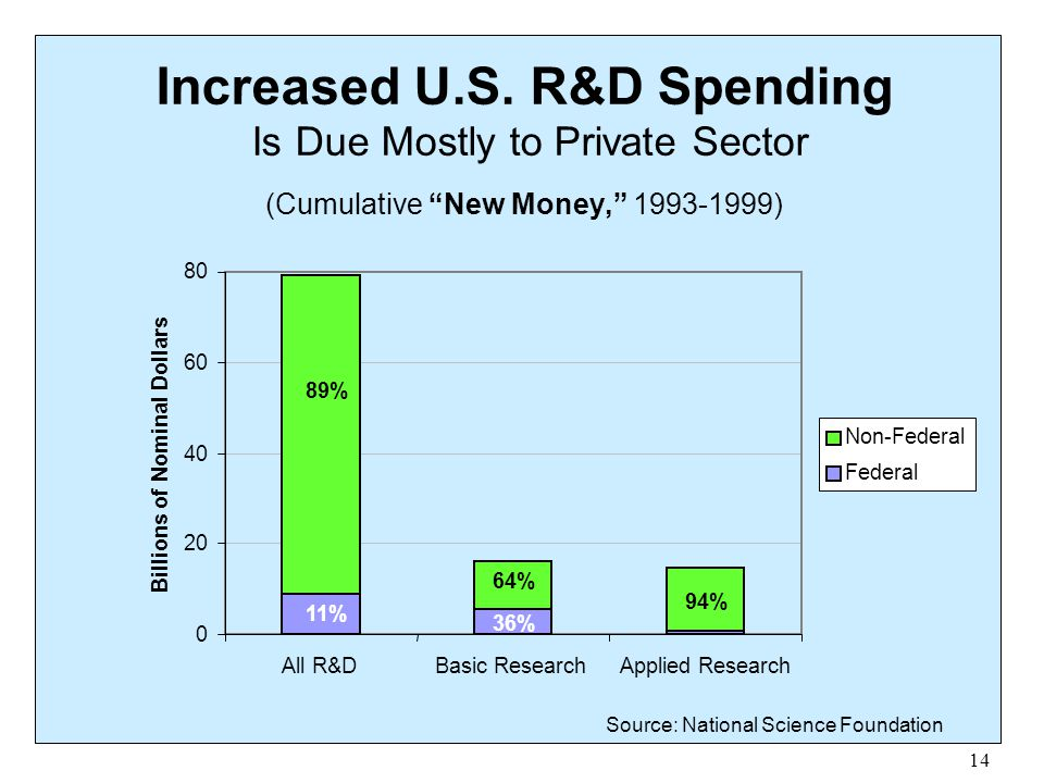 Increased U.S. R&D Spending Is Due Mostly to Private Sector (Cumulative New Money, 1993-1999)