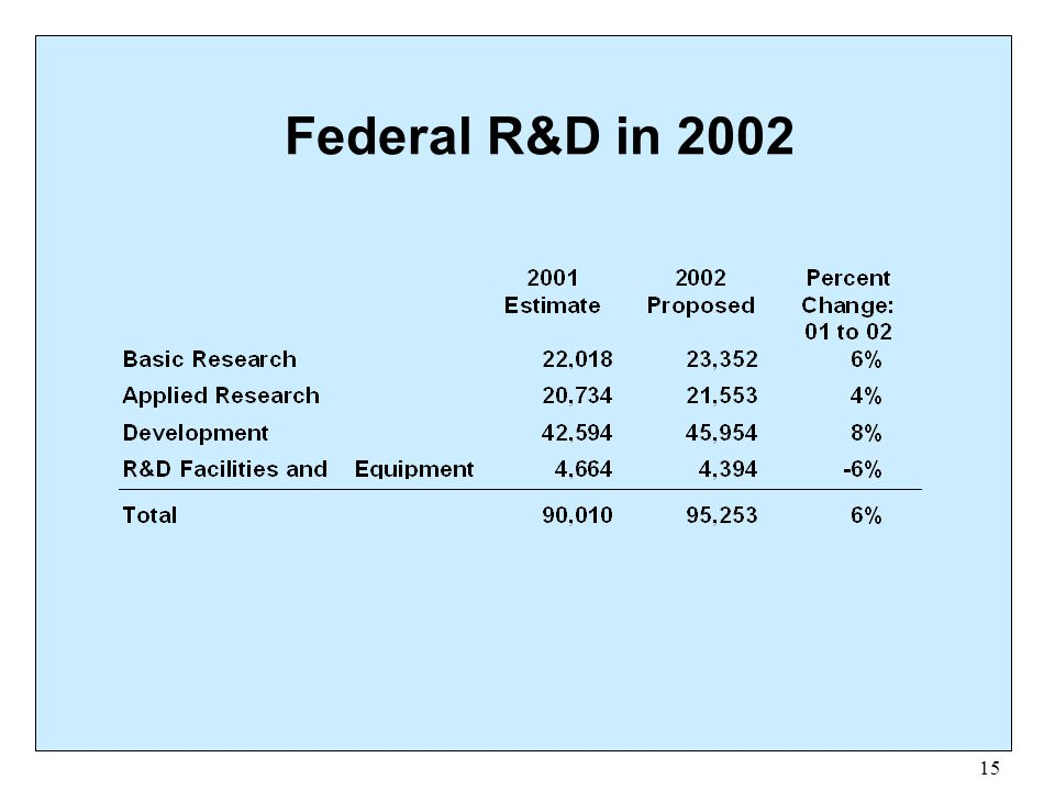 Federal R&D in 2002