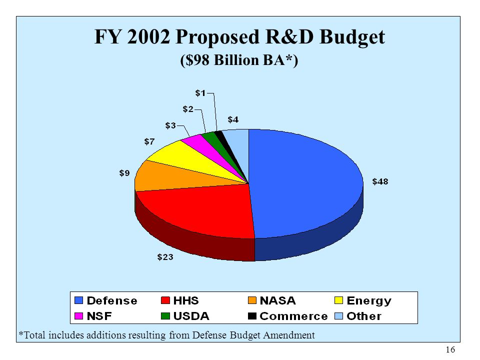 FY 2002 Proposed R&D Budget ($98 Billion BA*)