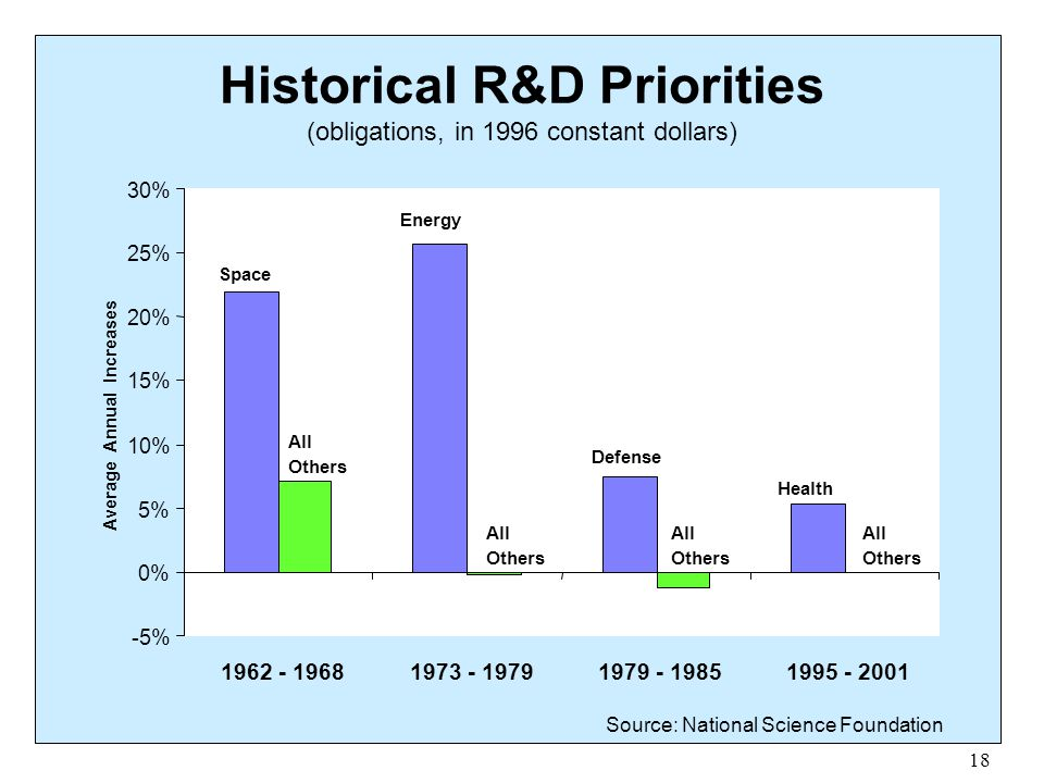 Historical R&D Priorities (obligations, in 1996 constant dollars)