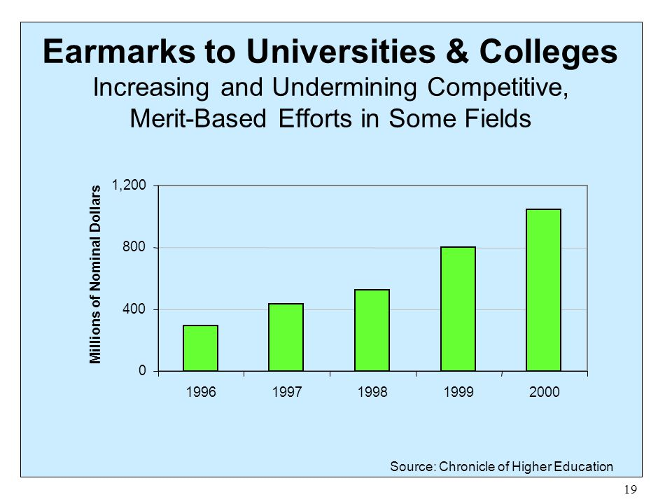 Earmarks to Universities & Colleges Increasing and Undermining Competitive, Merit-Based Efforts in Some Fields
