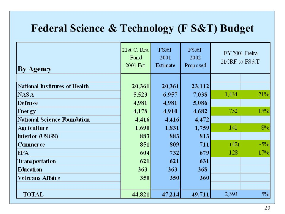 Federal Science & Technology (F S&T) Budget