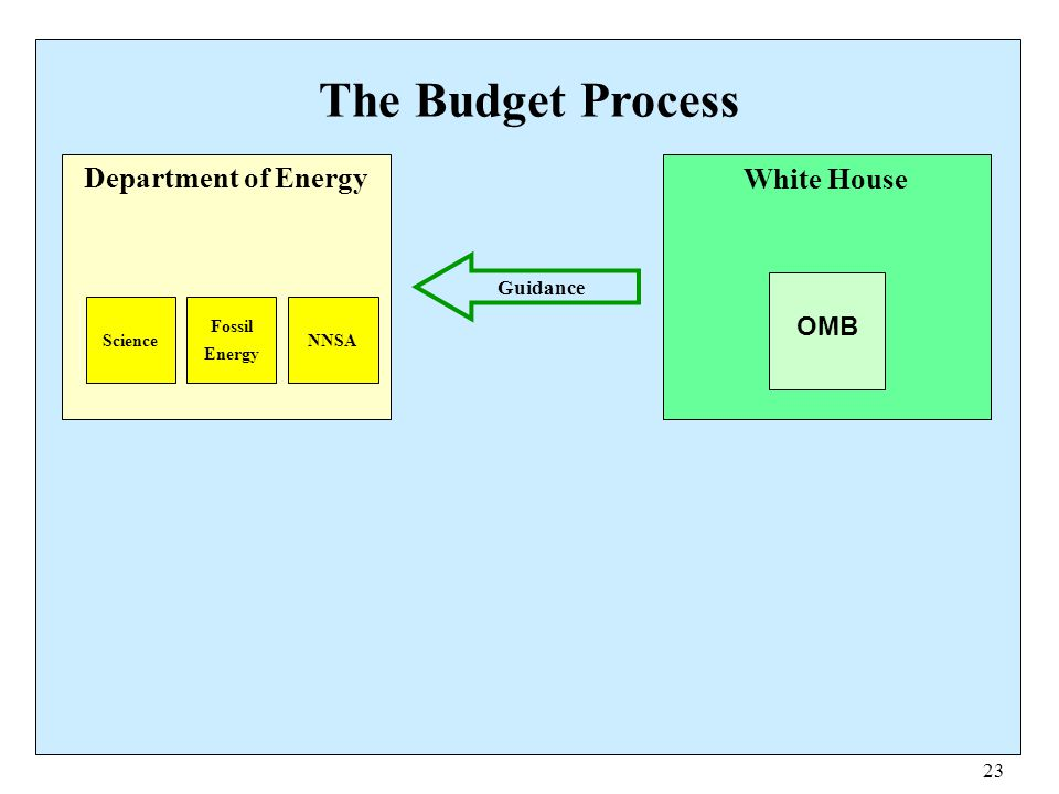 The Budget Process Department of Energy White House OMB Guidance