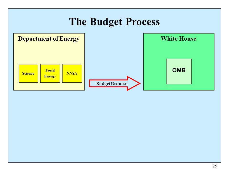 The Budget Process Department of Energy White House OMB Budget Request