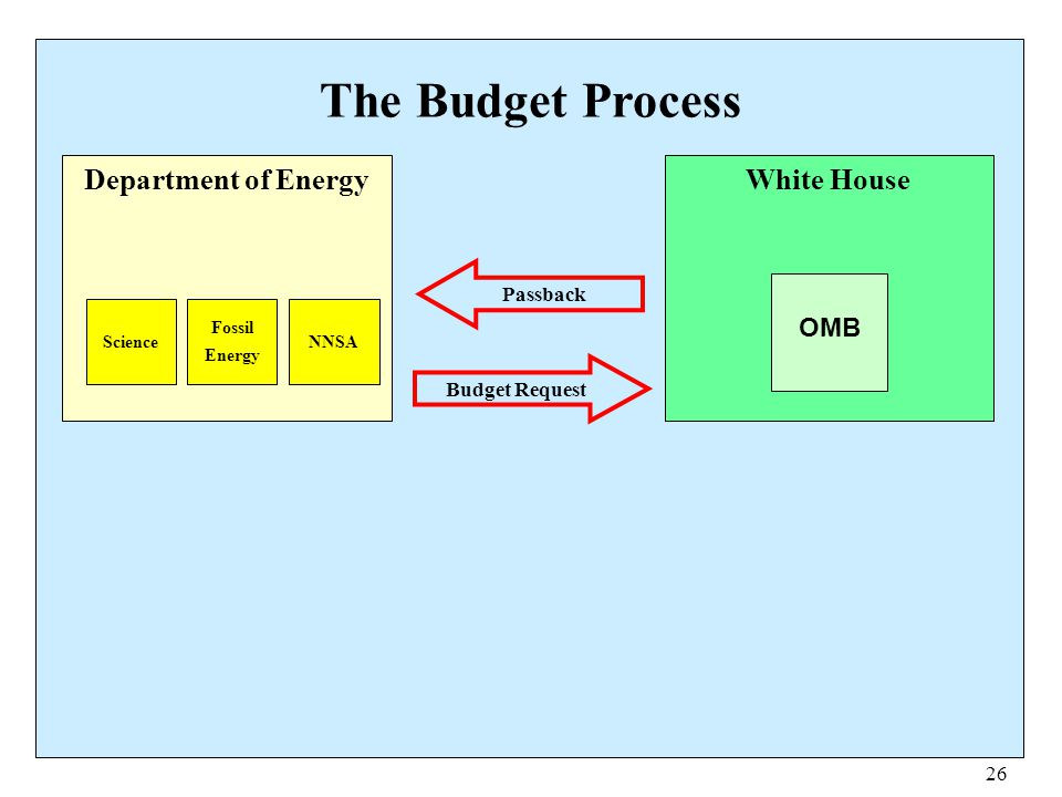 The Budget Process Department of Energy White House OMB Passback