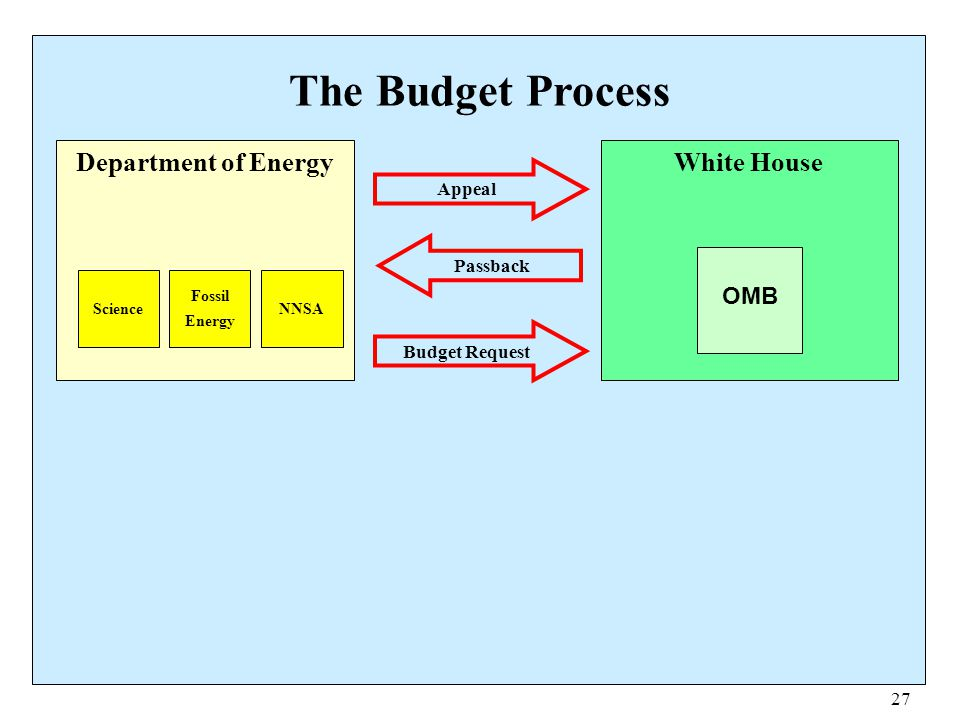 The Budget Process Department of Energy White House OMB Appeal