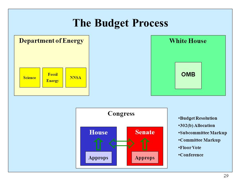 The Budget Process Department of Energy White House Congress House