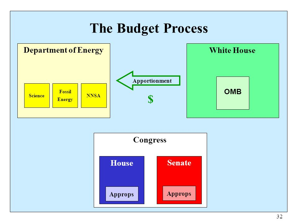 The Budget Process $ Department of Energy White House Congress House