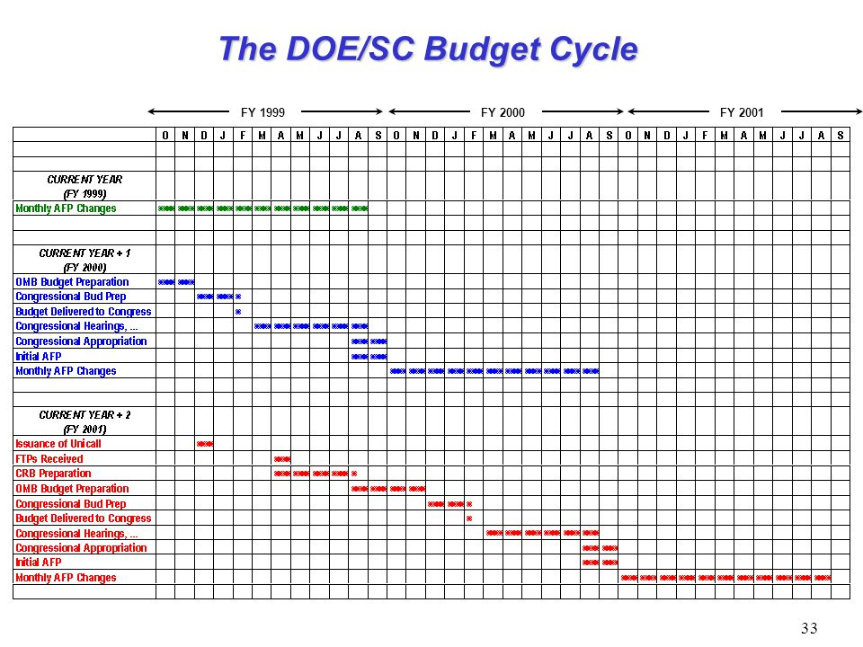 The DOE/SC Budget Cycle