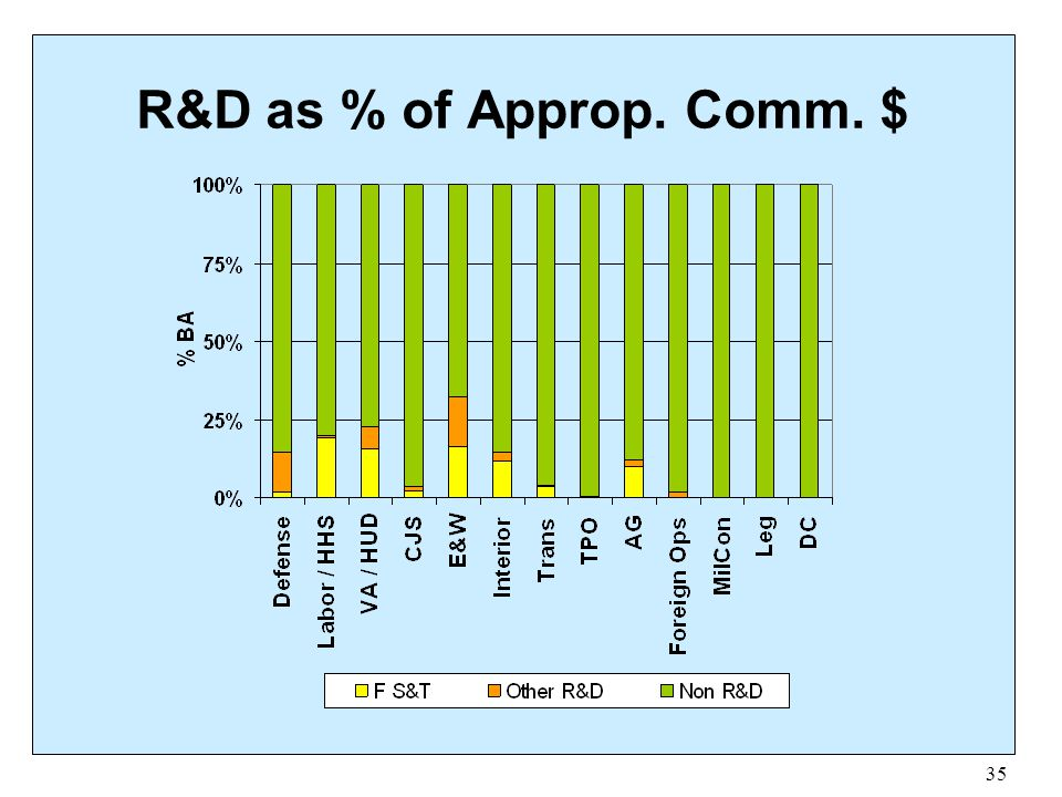 R&D as % of Approp. Comm. $