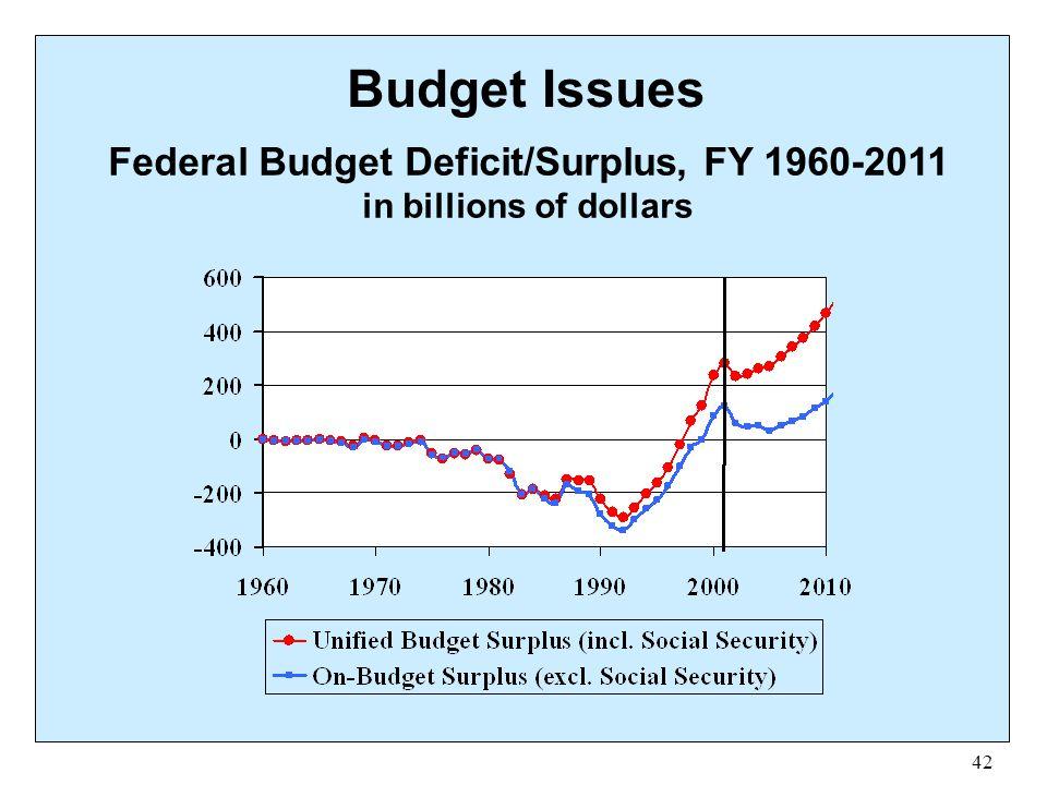 Federal Budget Deficit/Surplus, FY 1960-2011 in billions of dollars