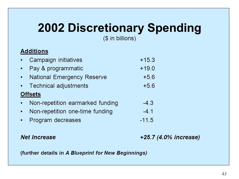 2002 Discretionary Spending ($ in billions)