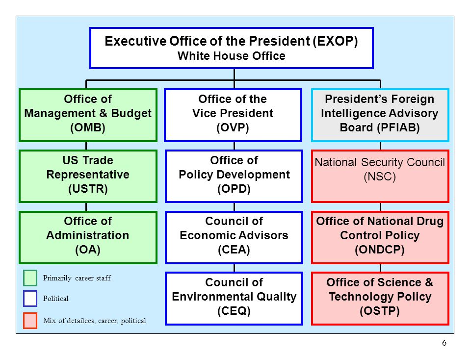 Executive Office of the President (EXOP)