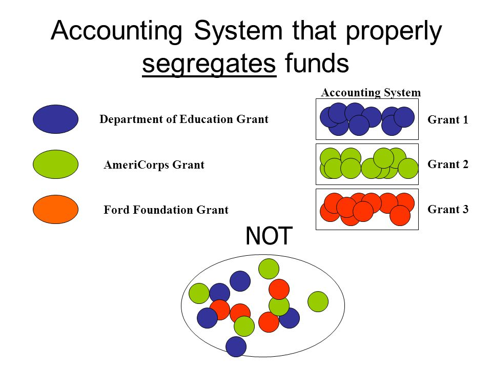 Accounting System that properly segregates funds