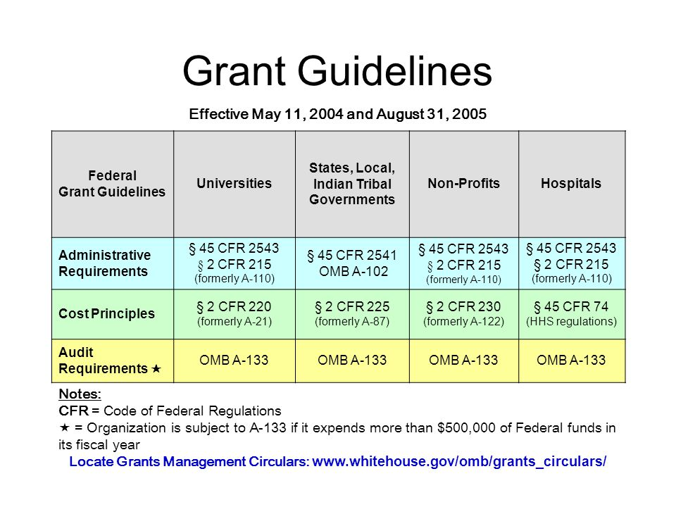 Grant Guidelines Effective May 11, 2004 and August 31, 2005 Notes: