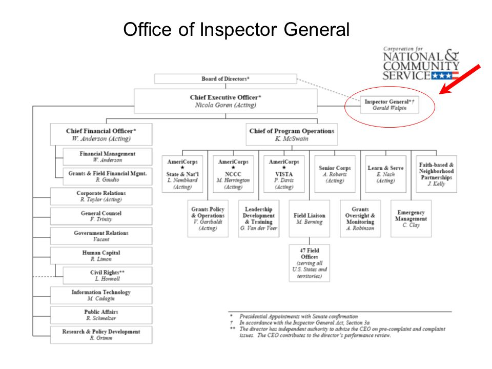 Office of Inspector General