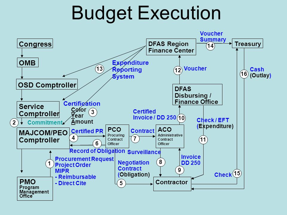 Budget Execution Congress OMB OSD Comptroller Service Comptroller