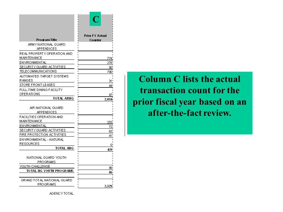 C Column C lists the actual transaction count for the prior fiscal year based on an after-the-fact review.