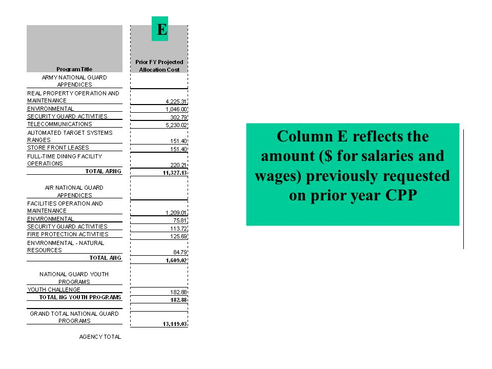 E Column E reflects the amount ($ for salaries and wages) previously requested on prior year CPP