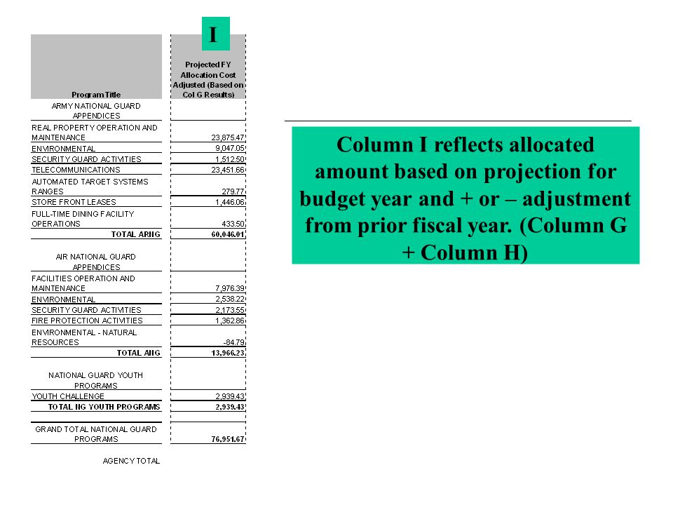 I Column I reflects allocated amount based on projection for budget year and + or – adjustment from prior fiscal year.
