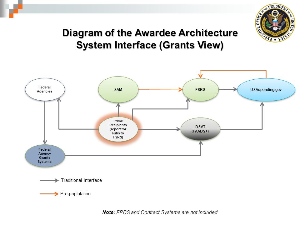 Diagram of the Awardee Architecture System Interface (Grants View)