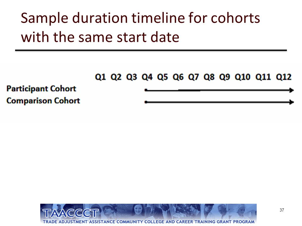 Sample duration timeline for cohorts with the same start date