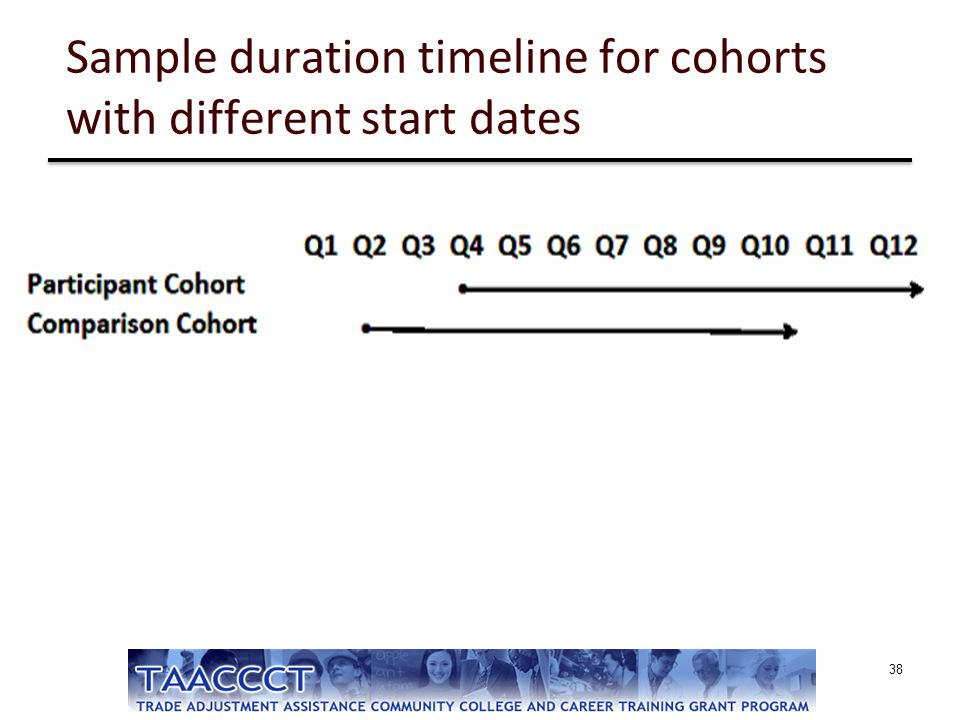 Sample duration timeline for cohorts with different start dates